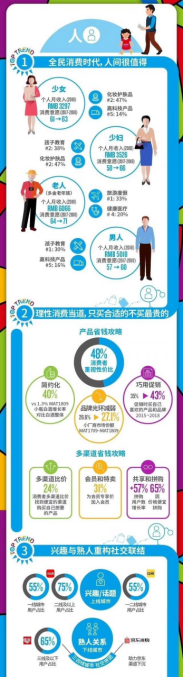 尼尔森:2018中国消费趋势实现平稳增长!十大趋势影响2019