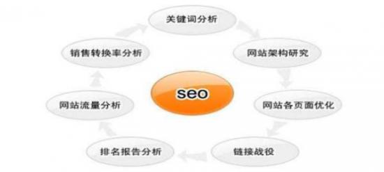 杭州金排网络:SEO优化行业破局