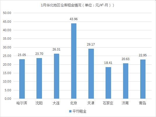 新年首期!《2019年1月中国通用仓储市场动态报告》发布
