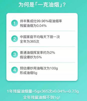 """集成灶十大品牌帥豐電器,引領中國廚房""""一克油煙""""時代"""