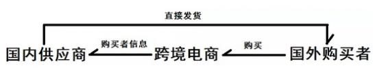 凯西跨境正式开启——中国微商品牌出海扶植计划!