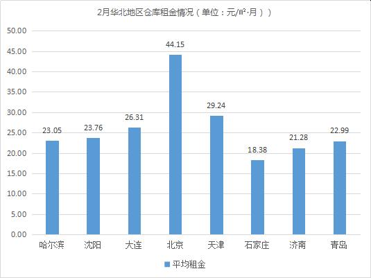 租金环比上涨0.19%!《2019年2月中国通用仓储市场动态报告》发布