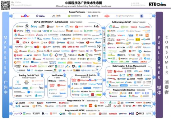 """易售科技:价值再度被激活的线下广告如何""""屏""""步青云"""
