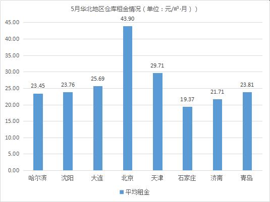 倉儲撞上618!《2019年5月中國通用倉儲市場動態報告》發布