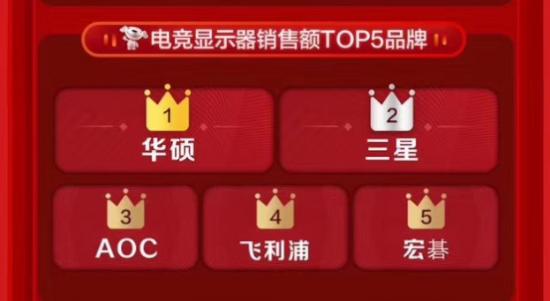 全面布局,华硕获京东618当日电竞显示器销售额冠军