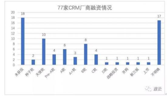 抢滩CRM,渡云营销的中国版salesforce之路