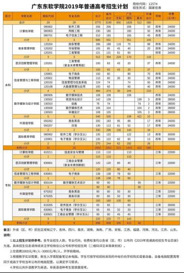 广东东软学院2019年18个本科专业招生增至3770人