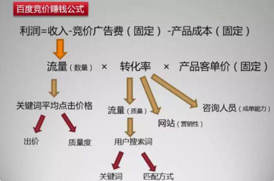 SEM导师叶明:竞价入门到精通就是掌握SEM竞价背后的原理