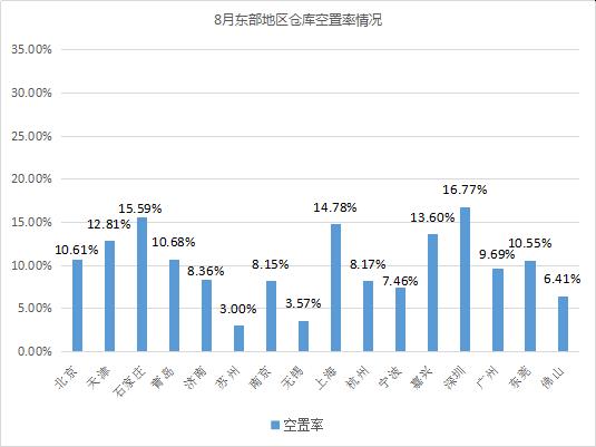 旺季臨近!《2019年8月中國通用倉儲市場動態報告》發布