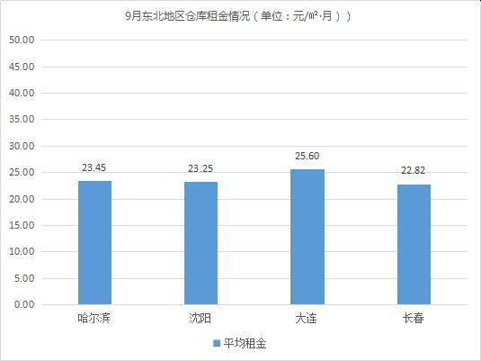 东部租金上涨!《2019年9月中国通用仓储市场动态报告》发布