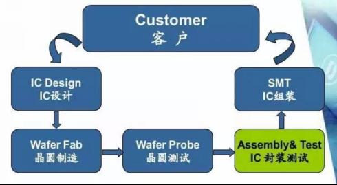 一文看懂eMCP芯片回收再次使用的流程