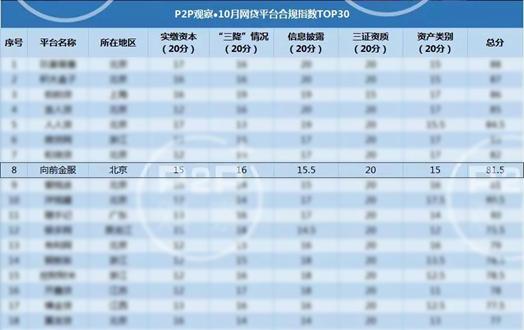捷越聯合全資子公司向前金服領跑多項網貸平臺評級榜單