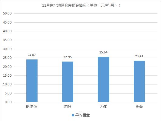 多个项目交付!《2019年11月中国通用仓储市场动态报告》发布!