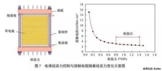 伺服壓機特點及應用-燃料電池