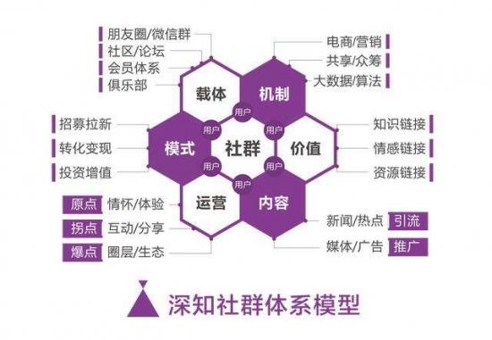 楊建允談企業社群營銷規劃在社交新零售中的運用(一)
