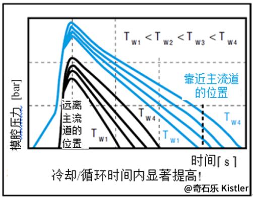 工艺参数对模腔压力曲线和注塑件质量的影响6:模具温度