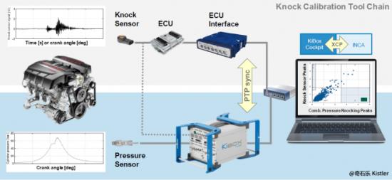 KiBox KID3 — 新一代Bosch ECU爆震保护策略标定的唯一选择