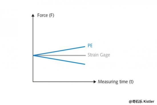 压电传感器和应变片的区别是什么?
