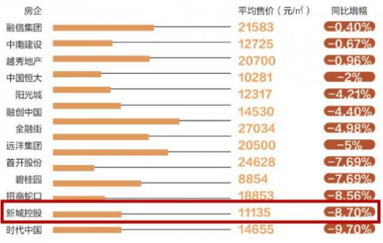 新城控股二代王晓松接棒风波这一年都做了什么