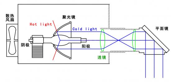 选择氙灯光源应当遵循两个指标
