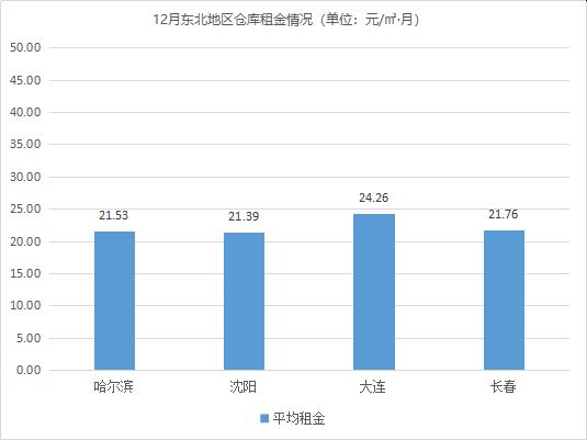 持续平稳!《2020年12月中国通用仓储市场动态报告》发布