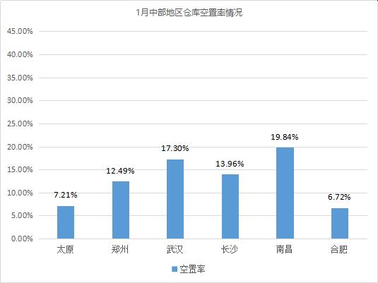新年首期!《2021年1月中国通用仓储市场动态报告》发布