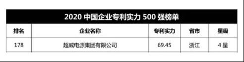 超威集团连续两年入选中国企业专利实力500强