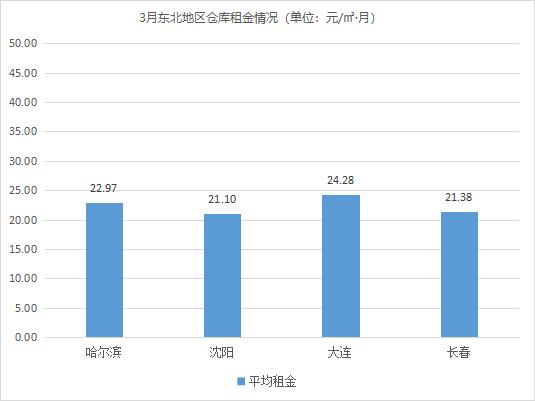 需求旺盛!《2021年3月中国通用仓储市场动态报告》发布